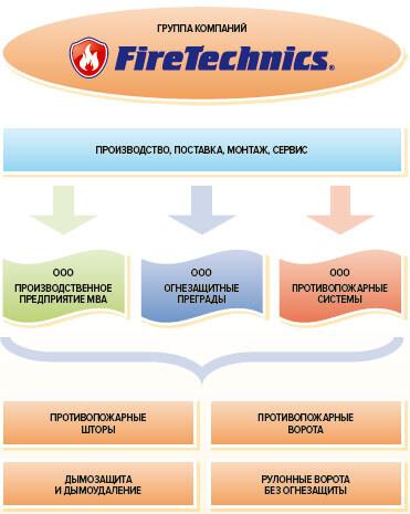 Противопожарные системы FireTechnics