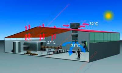 Системы контроля микроклимата внутри зданий COLT GROUP